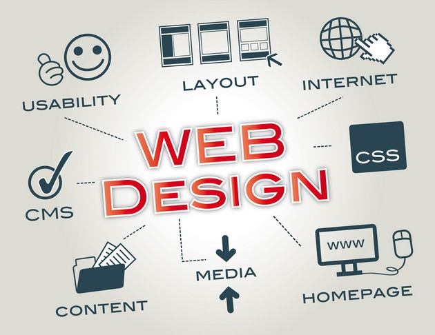 Achieving a Great Web Design, Mobile Friendly, Animations, Web Standards